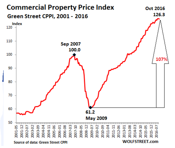 commercial price index
